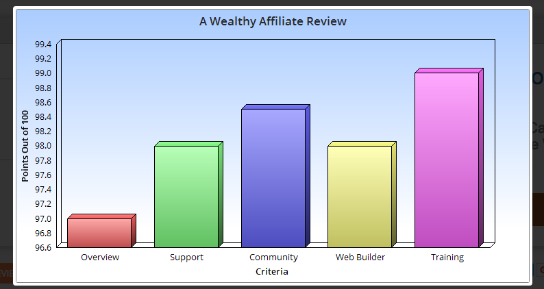 A Wealthy Affiliate review overview table