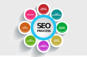Learn Search Engine Optimization
