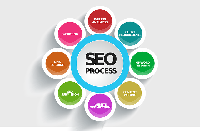 Learn Search Engine Optimization